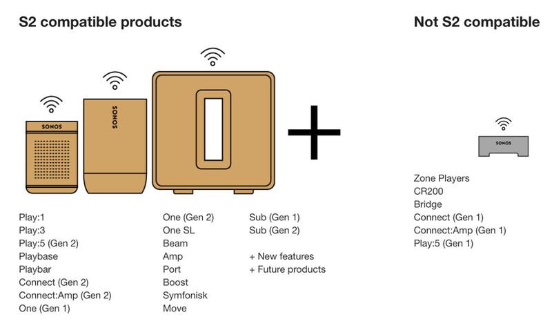 """Illustration : L'application Sonos devient """"S1"""" avec la sortie officielle de la nouvelle version """"S2"""""""
