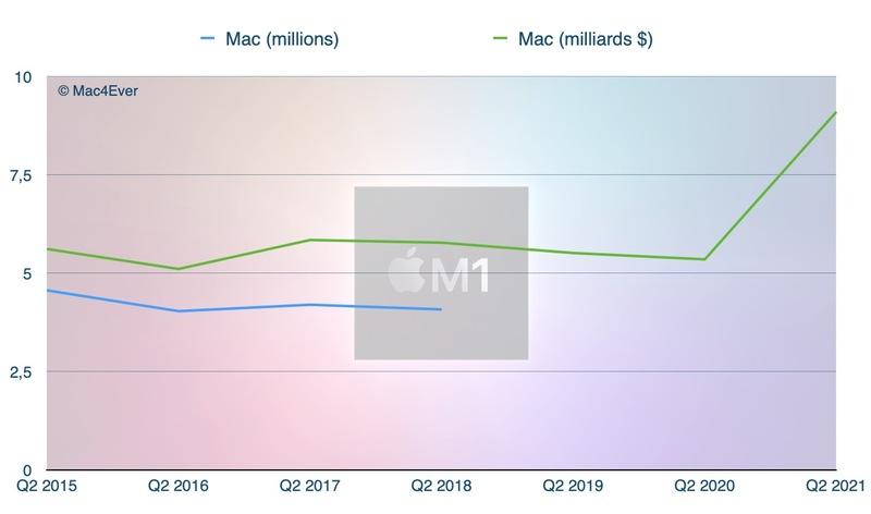 Illustration : Apple : l'iPhone 12 confirme son succès (+65,62%), l'iPad (+78,73%) et le Mac (+70,10%) aussi