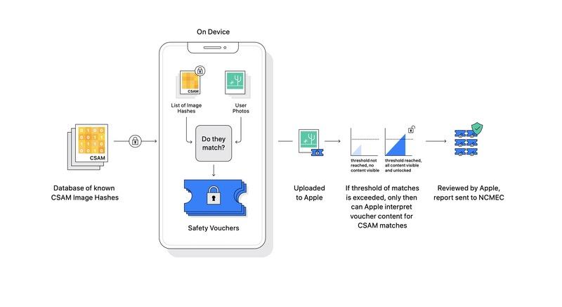 Illustration : Scan de l'iPhone : Apple publie davantage d'informations sur son système CSAM