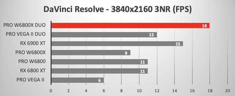 Illustration : Mac Pro : la Radeon Pro W6800X Duo MPX face à la Radeon Pro Vega II Duo