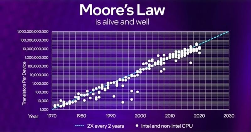Illustration : Intel entend défier la loi de Moore pour les dix ans à venir