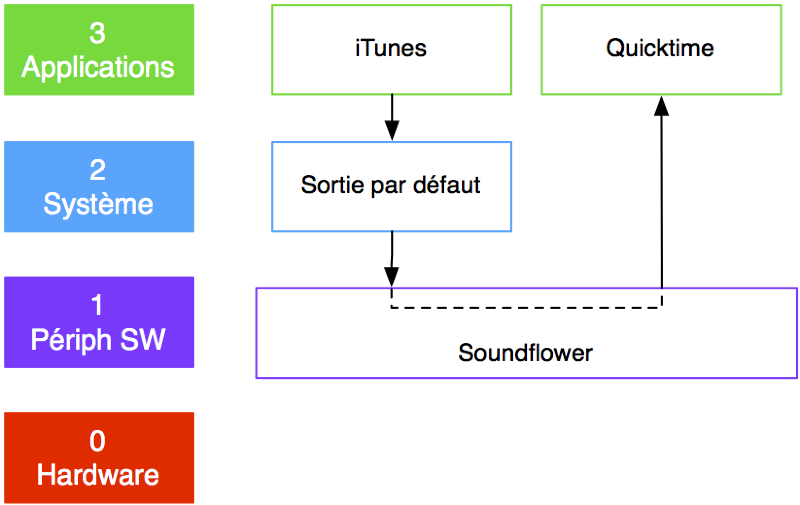 Illustration : Soundflower et la gestion du son sur Mac